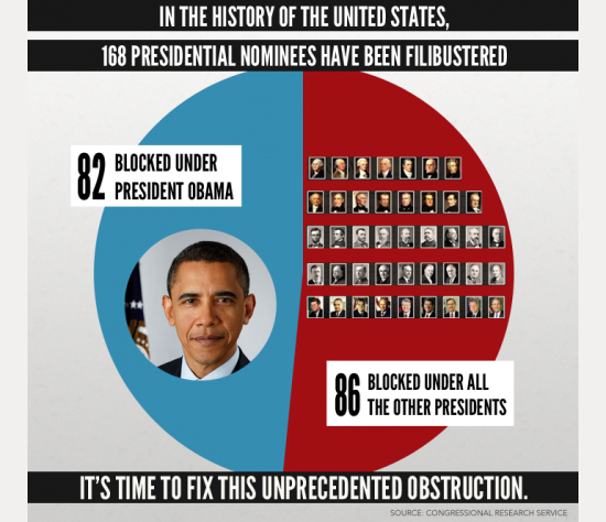 graph-fillibusdters-judicial-nominees-all-pres-vs-obama